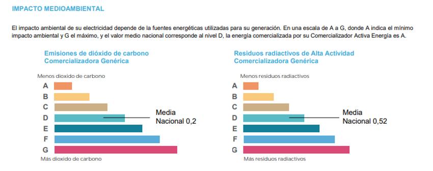etiqueta de impacto medioambiental